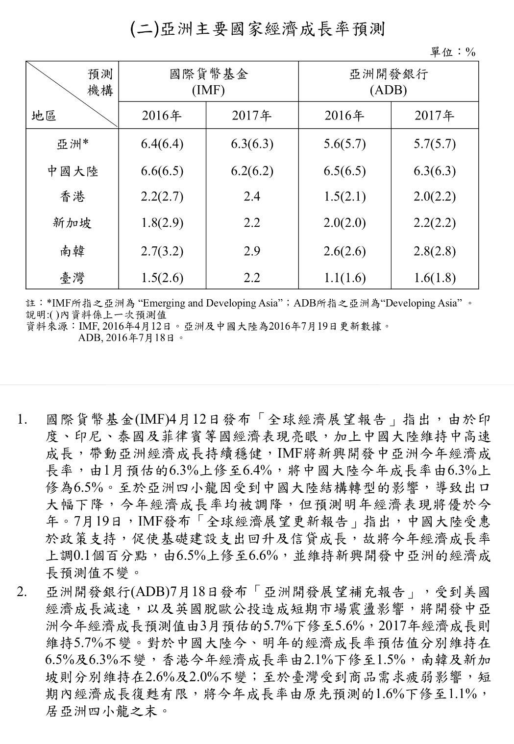 %e5%8f%b0%e7%81%a3%e7%b6%93%e6%bf%9f%e6%88%90%e9%95%b75